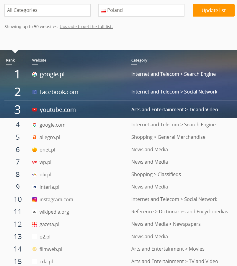 poland-websites-ranking.png