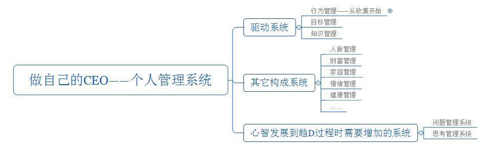 个人管理系统架构.png