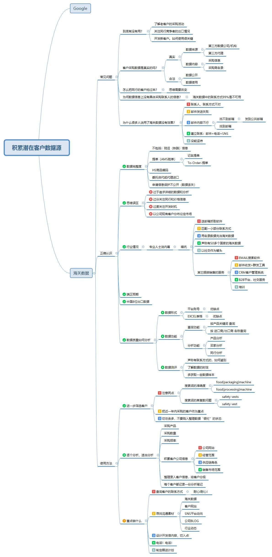 积累潜在客户数据源.jpg