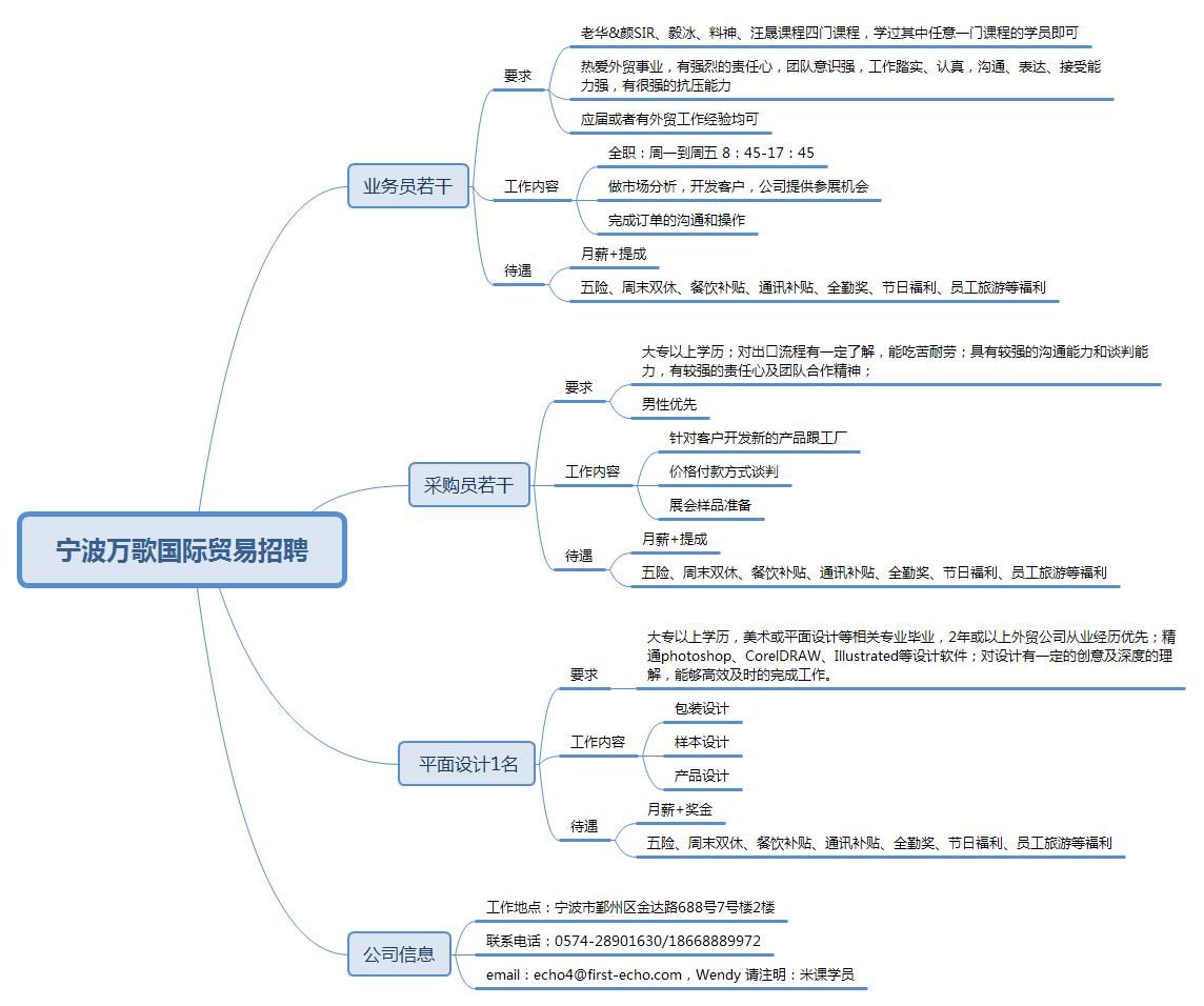宁波万歌国际贸易招聘.png