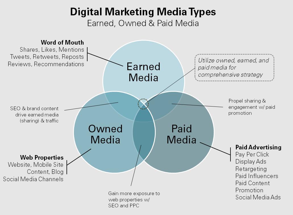digital-marketing-media-types.png